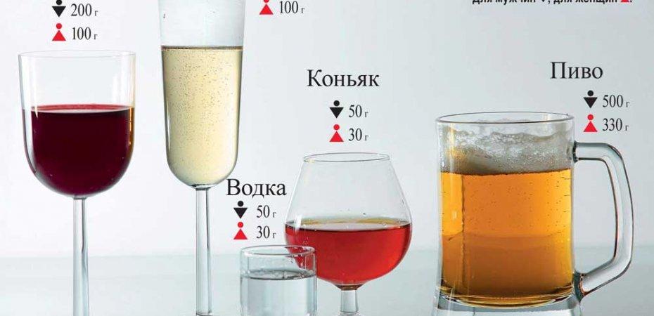"""Понятие """"количество алкоголя в крови"""" упразднено"""