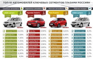 Обнародованы Рейтинги авто года