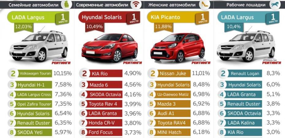 Выбор экономичного автомобиля в россии