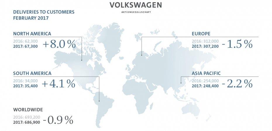 Продажи Volkswagen растут